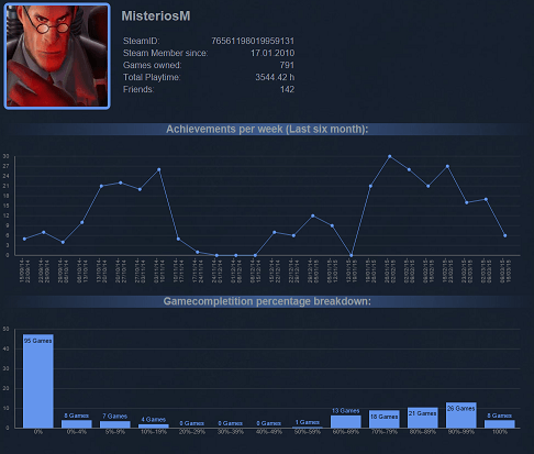 An example steam profile analyse